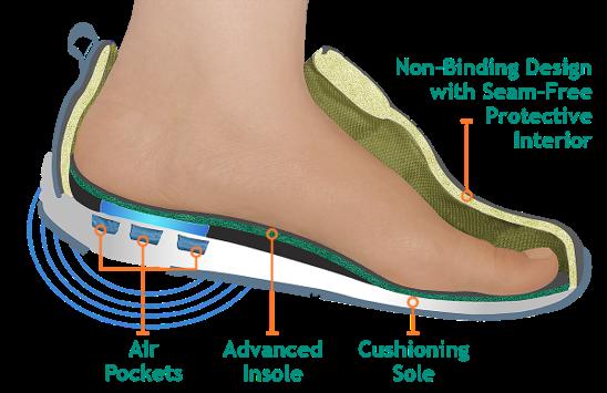 Gangrene Special Foot Care
