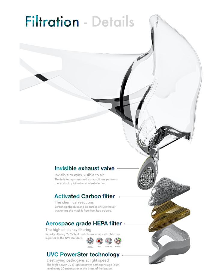 LEAF transparent mask filtration diagram