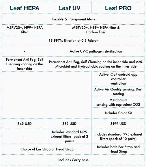 LEAF transparent mask comparision