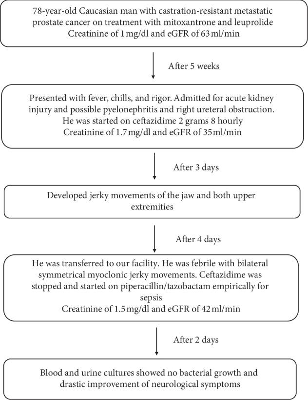 Ceftazidime-induced neurotoxicity